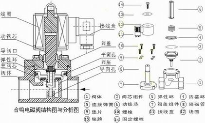 进口真空电磁阀结构图|德国莱克lik品牌图片