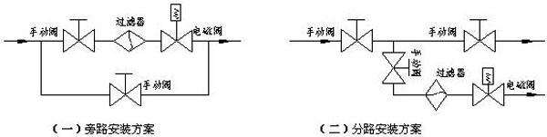 電磁閥安裝細則 1、收貨時應核對電磁閥標牌或標簽上的型號、參數是否訂貨時提出的型號、參數一致,若有錯誤請馬上與供方聯系。 2、安裝前應仔細閱讀使用說明書,檢查現場實際工況參數是否在您所購的產品使用范圍內,若現場工況參數超過允許范圍請立即停止安裝或使用并向我方咨詢,以免引發事故或損壞產品。 3、嚴格按照安裝操作步驟進行,切記注意事項和要點,做好安裝前充分準備工作。 4、在電磁閥與管道安裝連接之前,先用0.