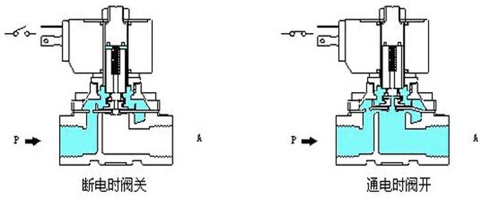 二、分步直动式电磁阀工作原理:它是一种直动和先导式相结合的原理,当入口与出口没有压差 时,通电后,电磁力直接把先导小阀和主阀关闭件依次向上提起,阀门打开。当入口与出口达到启动压差时,通电后,电磁力先打开先导小阀,主阀下压力上升,上腔压力下降,从而利用弹簧力或介质压力推动关闭件,向下移动,使阀门关闭。