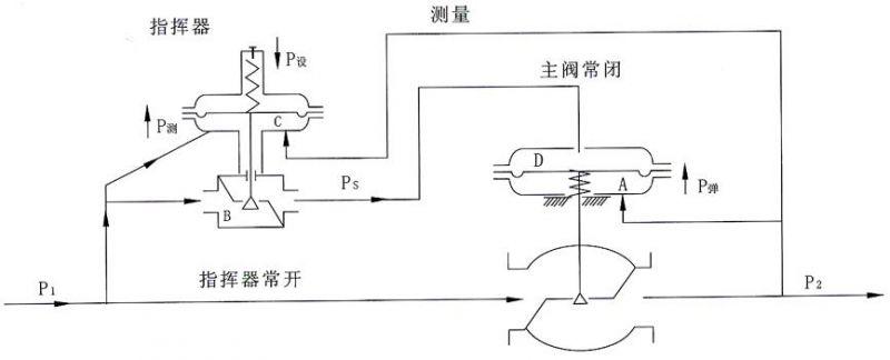 进口自力式压力调节阀(带指挥器)图片