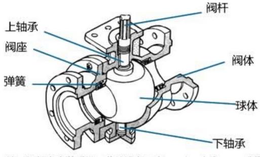 球阀不仅结构简单、密封性能好,而且在一定的公称通经范围内体积较小、重量轻、材料耗用少、安装尺寸小,并且驱动力矩小,操作简便、易实现快速启闭,是近十几年来发展最快的阀门品种之一。特别是在美、日、德、法、意、西、英等工业发达国家,球阀的使用非常广泛,使用品种和数量仍在继续扩大,并向高温、高压、大口经、高密封性、长寿命、优良的调节性能以及一阀多功能方向发展,其可靠性及其他性能指标均达到较高水平,并已部分取代闸阀、截止阀、调节阀。 球阀只需要用旋转 90 度的操作和很小的转动力矩就能关闭严密。完全平等的阀体内腔为