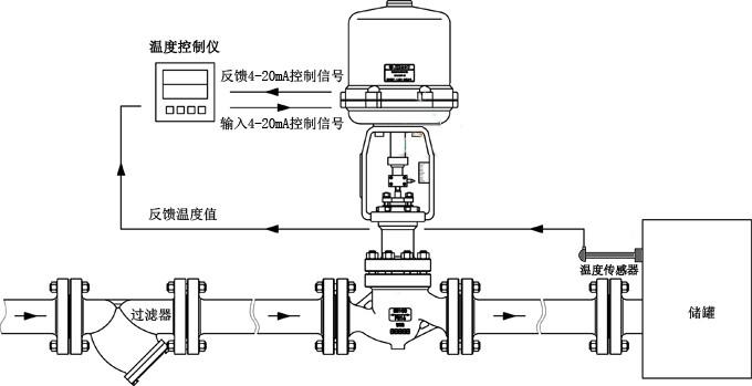 进口电动温度调节阀|德国(莱克)中国独家代理